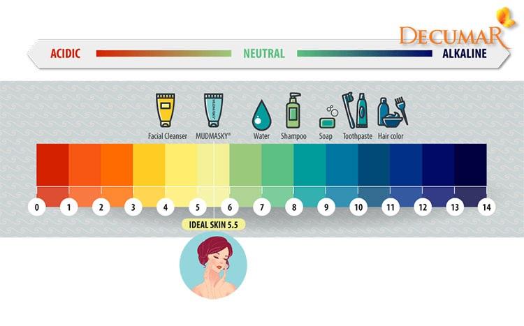 Độ pH của sữa rửa mặt
